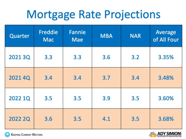 mortgage rate proyection 2021